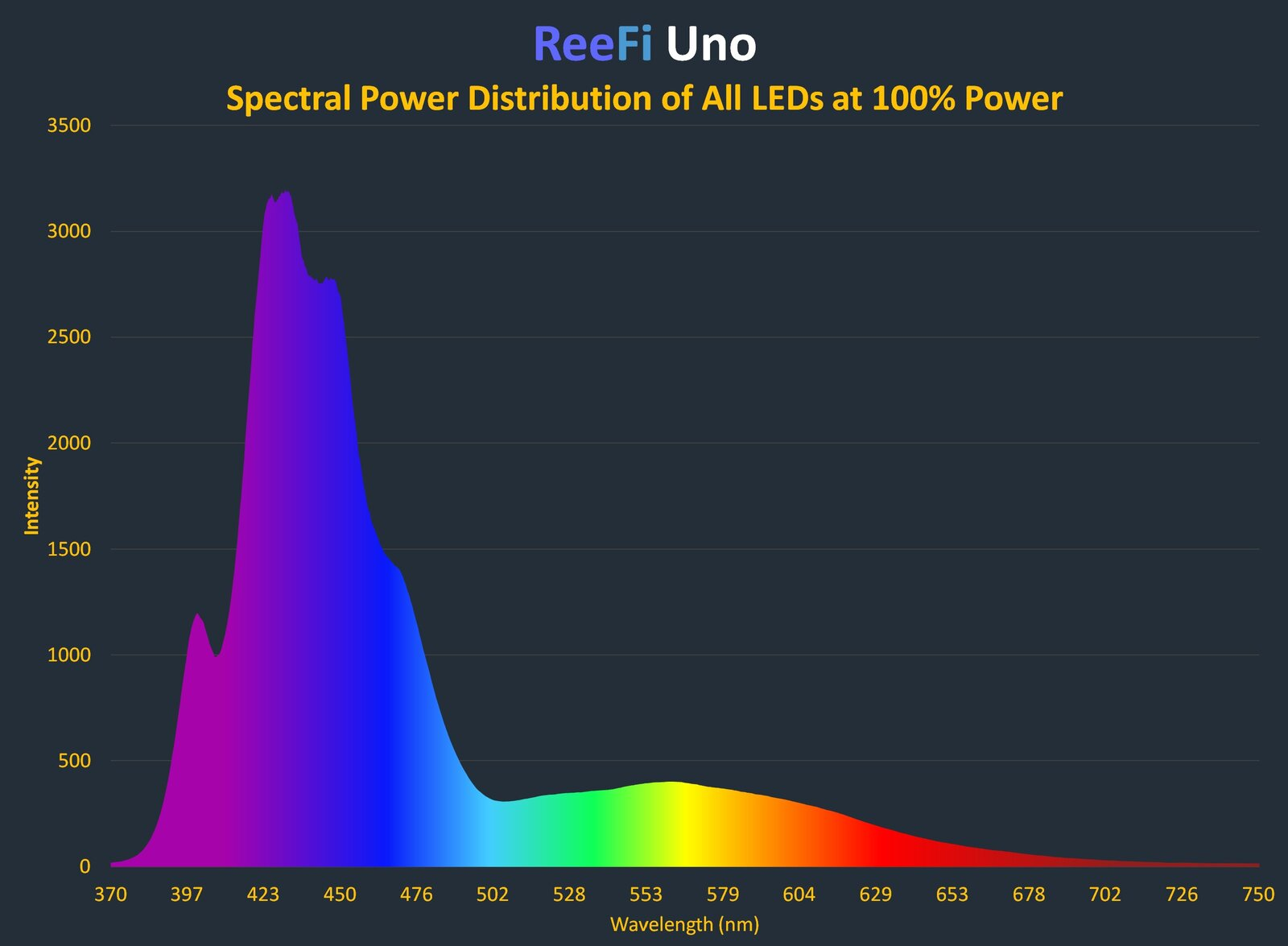 ReeFi_Uno_Spectral_distribution.jpg